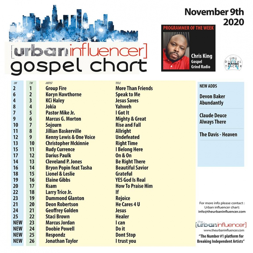 Image: Gospel Chart: Nov 9th 2020